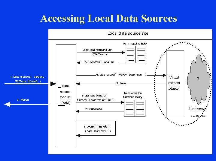 Accessing Local Data Sources Local data source site Term mapping table 2: get local