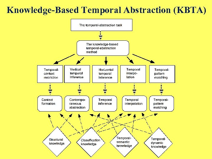 Knowledge-Based Temporal Abstraction (KBTA)