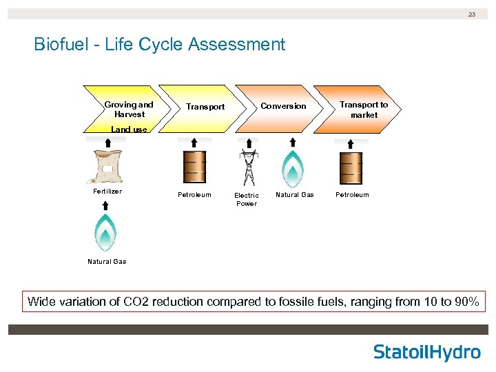 23 Biofuel - Life Cycle Assessment Groving and Harvest Conversion Transport to market Land