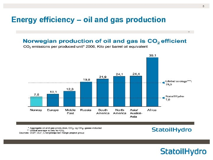 5 Energy efficiency – oil and gas production
