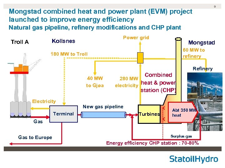 9 Mongstad combined heat and power plant (EVM) project launched to improve energy efficiency
