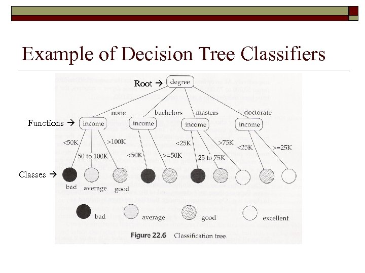 Example of Decision Tree Classifiers Root Functions Classes