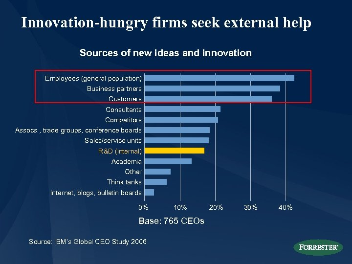 Innovation-hungry firms seek external help Sources of new ideas and innovation Employees (general population)