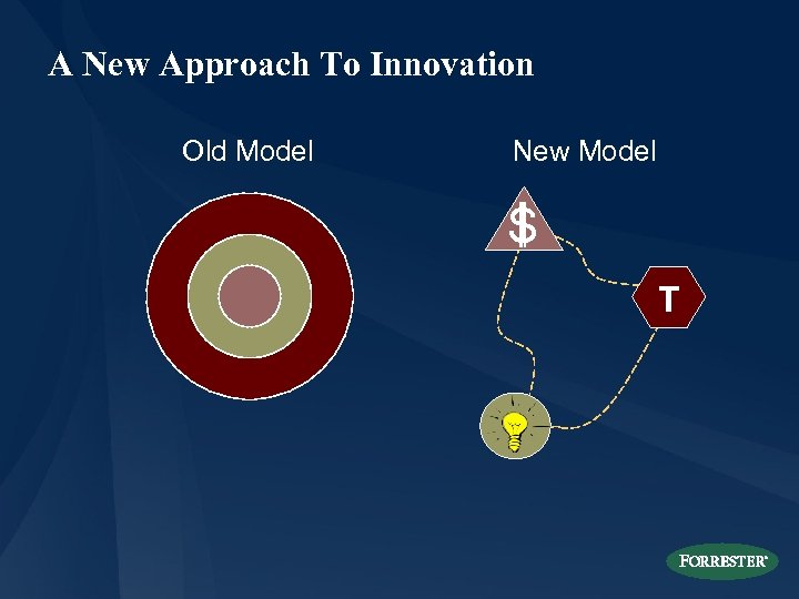 A New Approach To Innovation Old Model New Model S T