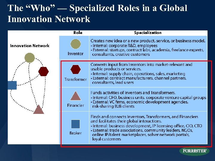 "The ""Who"" — Specialized Roles in a Global Innovation Network"