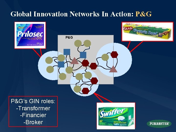 Global Innovation Networks In Action: P&G P&G's GIN roles: -Transformer -Financier -Broker