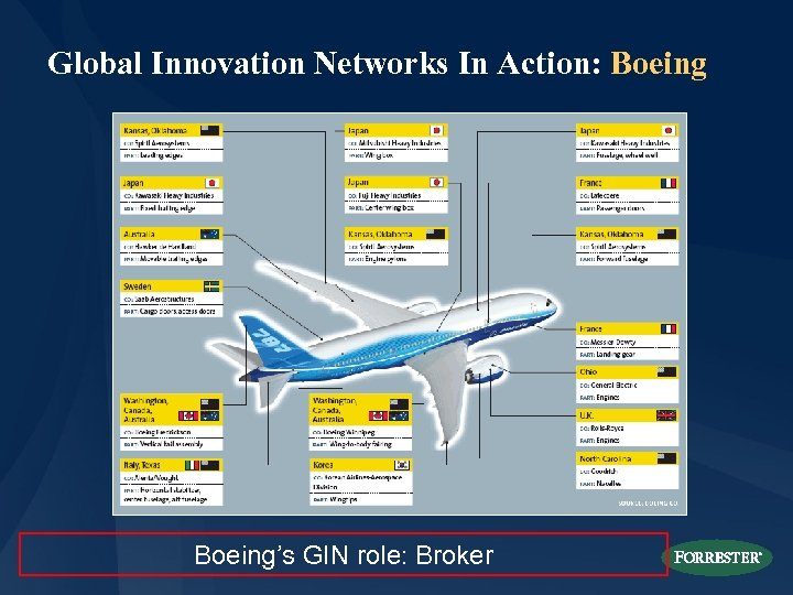 Global Innovation Networks In Action: Boeing's GIN role: Broker