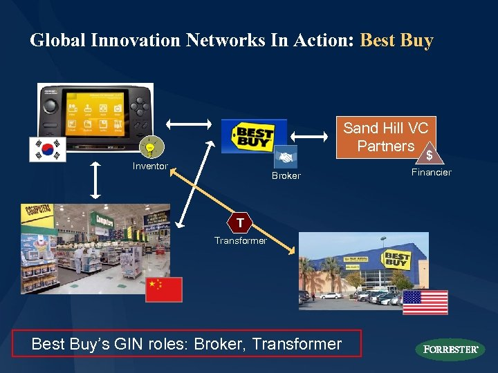 Global Innovation Networks In Action: Best Buy Sand Hill VC Partners $ Inventor Broker