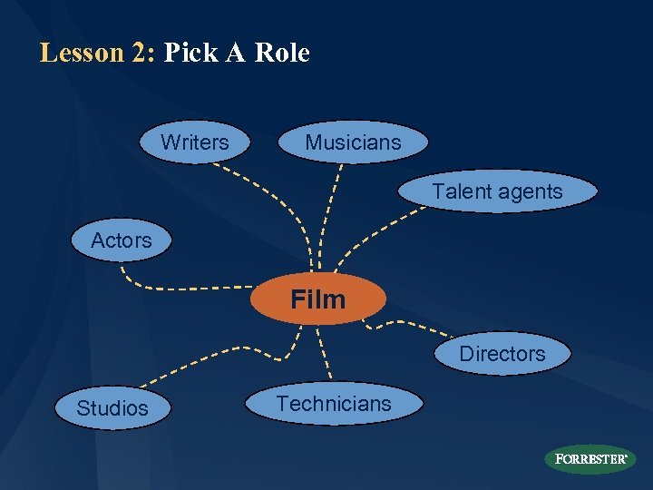 Lesson 2: Pick A Role Writers Musicians Talent agents Actors Film Directors Studios Technicians