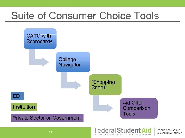 "Suite of Consumer Choice Tools CATC with Scorecards College Navigator ""Shopping Sheet"" ED Institution"