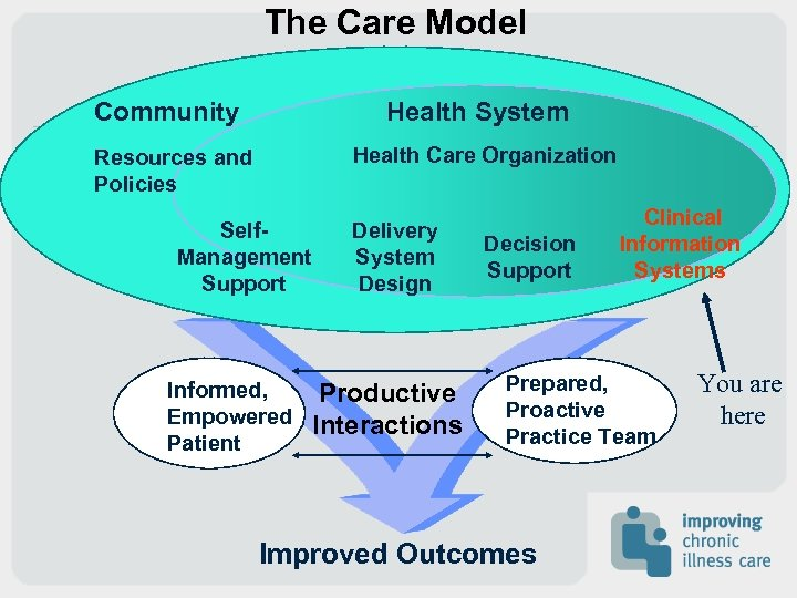 The Care Model Community Health System Health Care Organization Resources and Policies Self. Management