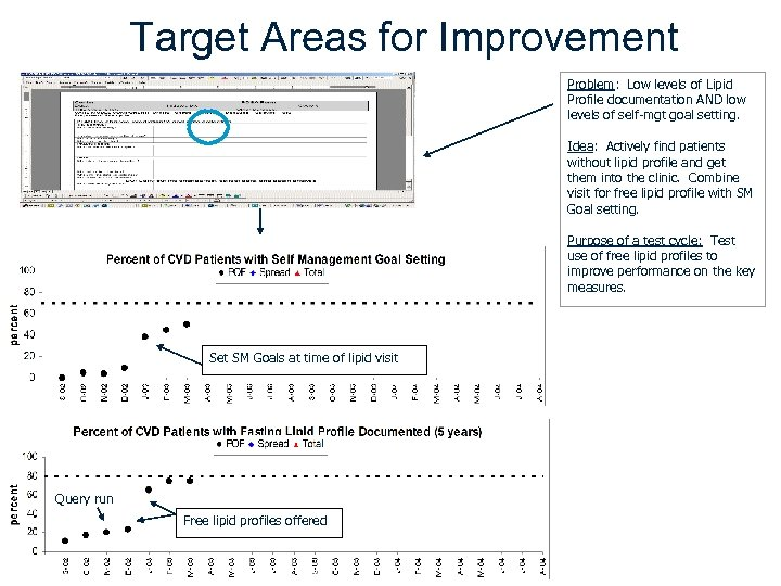 Target Areas for Improvement Problem: Low levels of Lipid Profile documentation AND low levels