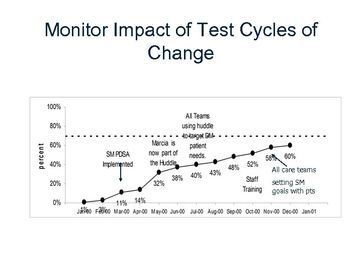 Monitor Impact of Test Cycles of Change All care teams setting SM goals with