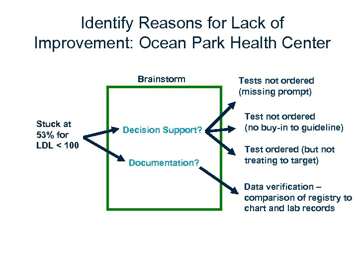 Identify Reasons for Lack of Improvement: Ocean Park Health Center Brainstorm Stuck at 53%