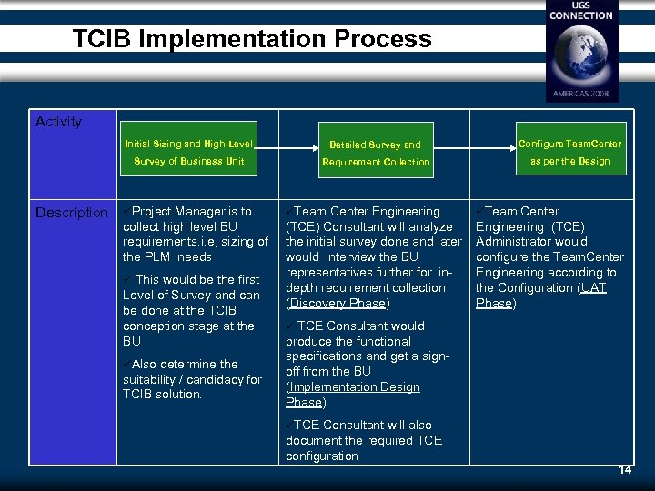 TCIB Implementation Process Activity Initial Sizing and High-Level Configure Team. Center Survey of Business