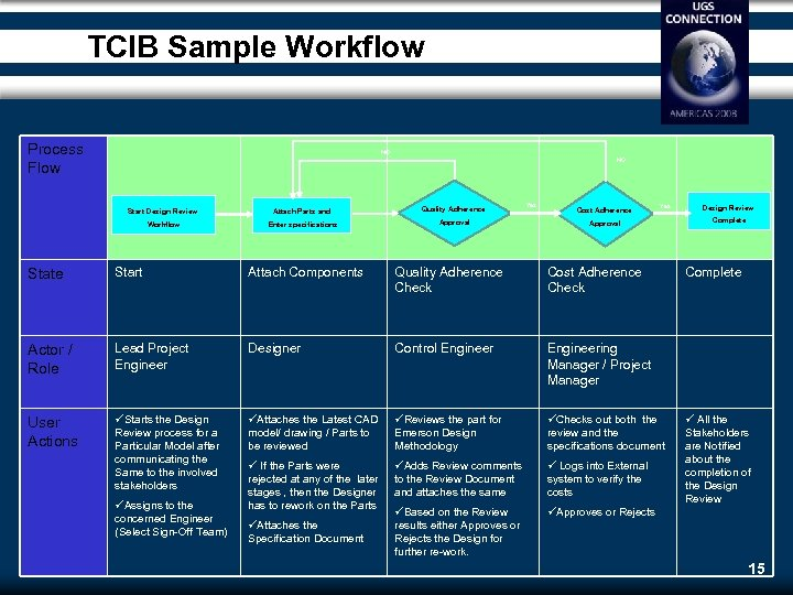 TCIB Sample Workflow Process Flow NO NO Start Design Review Attach Parts and Quality
