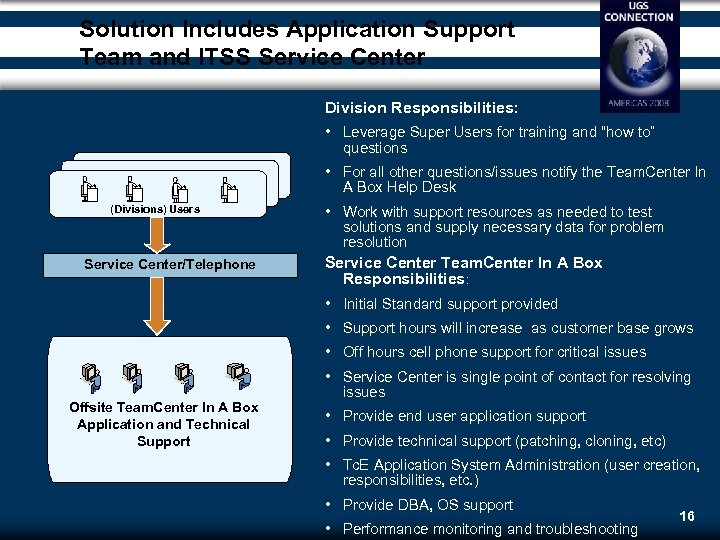 Solution Includes Application Support Team and ITSS Service Center Division Responsibilities: • Leverage Super