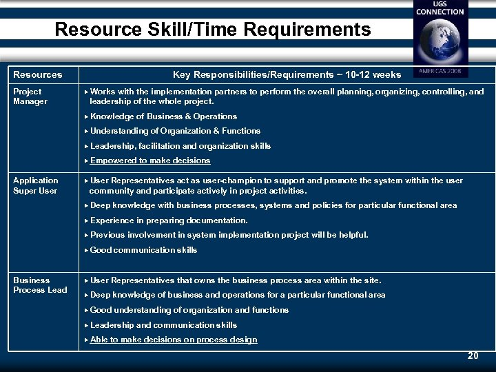 Resource Skill/Time Requirements Resources Project Manager Key Responsibilities/Requirements ~ 10 -12 weeks Works with