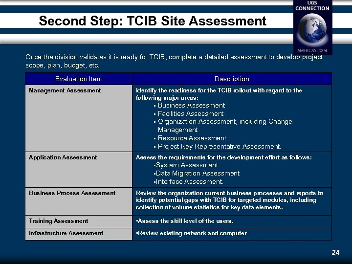Second Step: TCIB Site Assessment Once the division validates it is ready for TCIB,