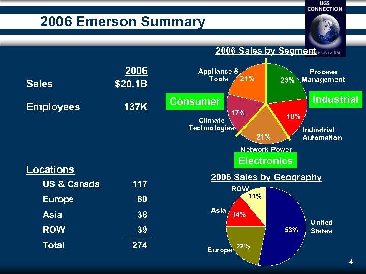 2006 Emerson Summary 2006 Sales by Segment Sales Employees 2006 $20. 1 B 137