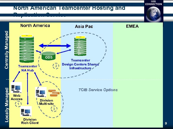 North American Teamcenter Hosting and Replication Service Locally Managed Centrally Managed North America Teamcenter