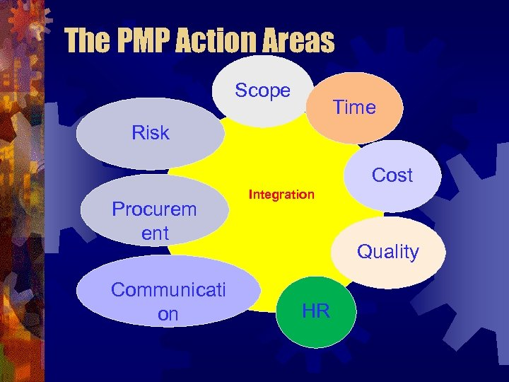 The PMP Action Areas Scope Time Risk Cost Procurem ent Communicati on Integration Quality