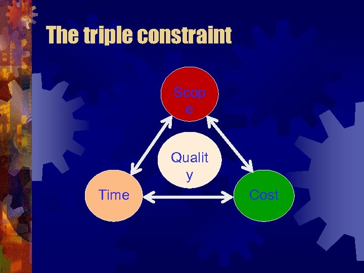 The triple constraint Scop e Qualit y Time Cost