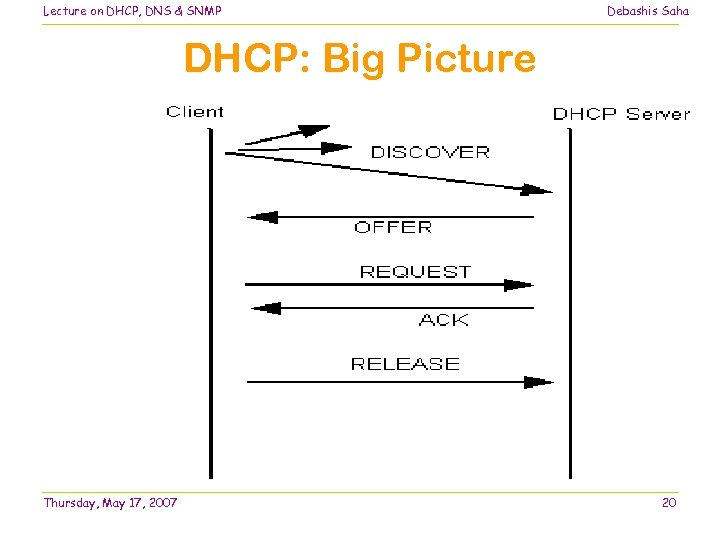 Lecture on DHCP, DNS & SNMP Debashis Saha DHCP: Big Picture Thursday, May 17,