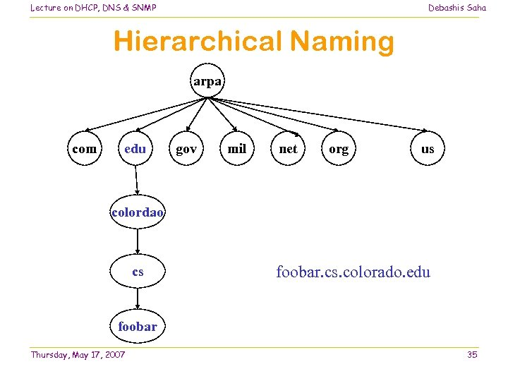 Lecture on DHCP, DNS & SNMP Debashis Saha Hierarchical Naming arpa com edu gov