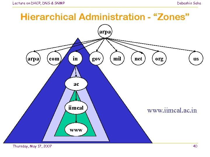 "Lecture on DHCP, DNS & SNMP Debashis Saha Hierarchical Administration - ""Zones"" arpa com"