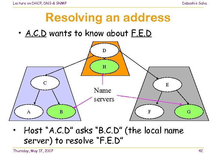 Lecture on DHCP, DNS & SNMP Debashis Saha Resolving an address • A. C.