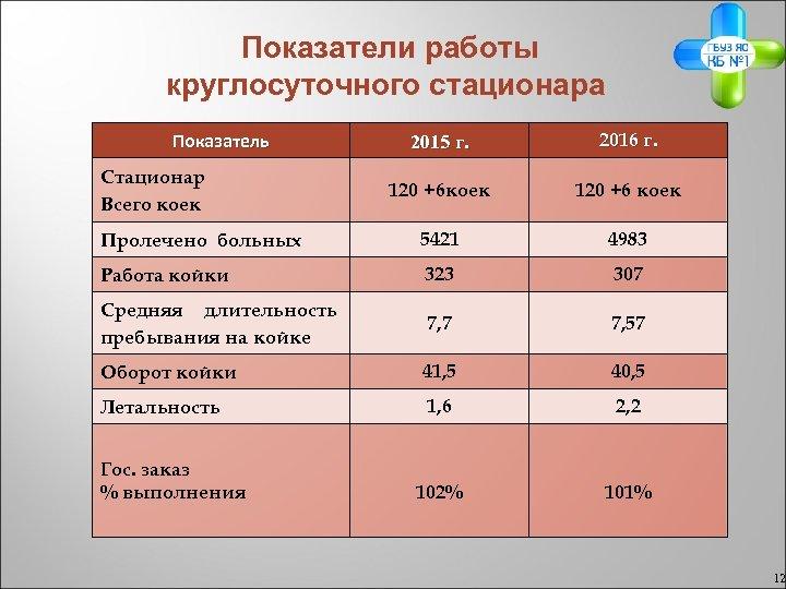 Показатели работы круглосуточного стационара 2015 г. 2016 г. 120 +6 коек 120 +6 коек