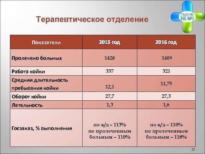 Терапевтическое отделение Показатели 2015 год 2016 год Пролечено больных 1428 1409 Работа койки 337