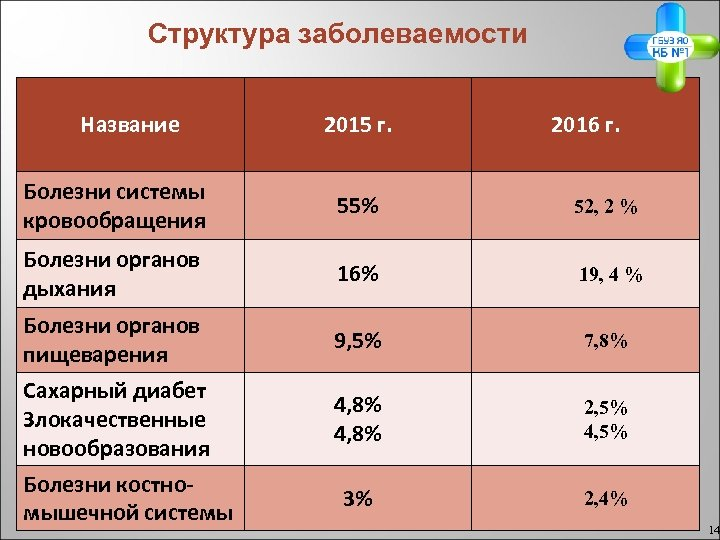 Структура заболеваемости Название 2015 г. 2016 г. Болезни системы кровообращения 55% 52, 2 %