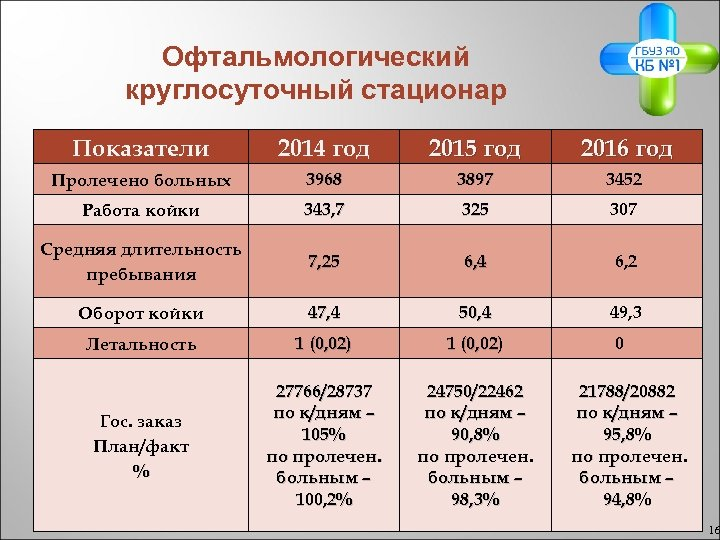 Офтальмологический круглосуточный стационар Показатели 2014 год 2015 год 2016 год Пролечено больных 3968 3897