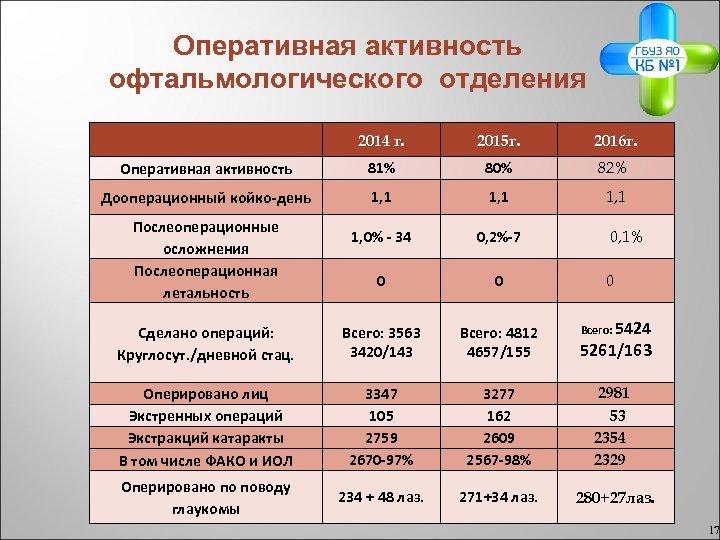 Оперативная активность офтальмологического отделения 2014 г. 2015 г. 2016 г. Оперативная активность 81% 80%