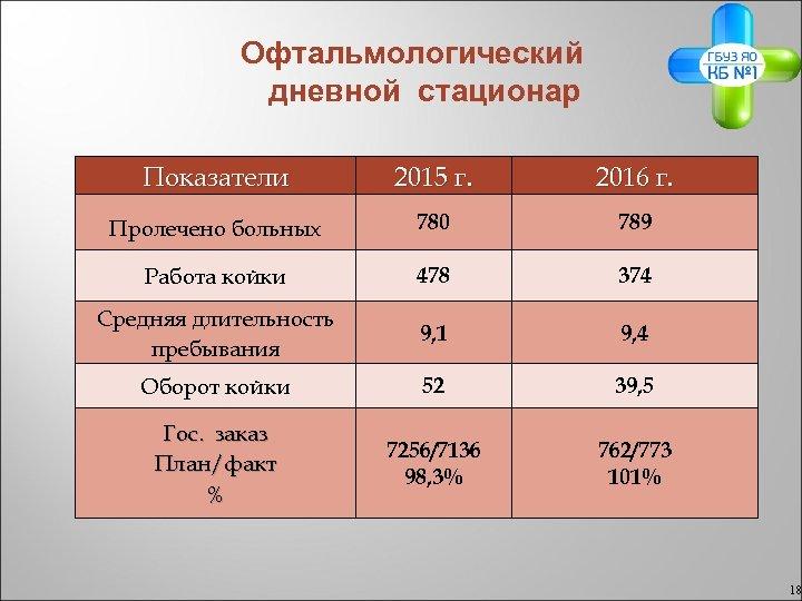 Офтальмологический дневной стационар Показатели 2015 г. 2016 г. Пролечено больных 780 789 Работа койки