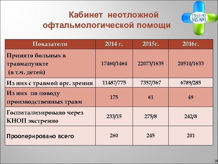 Кабинет неотложной офтальмологической помощи Показатели 2014 г. 2015 г. 2016 г. Принято больных в