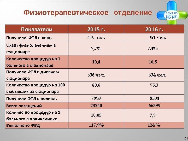 Физиотерапевтическое отделение Показатели 2015 г. Получили ФТЛ в стац. 410 чел. Охват физиолечением в
