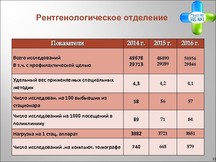 Рентгенологическое отделение Показатели 2014 г. 2015 г. 2016 г. 49678 29713 48490 29059 50956