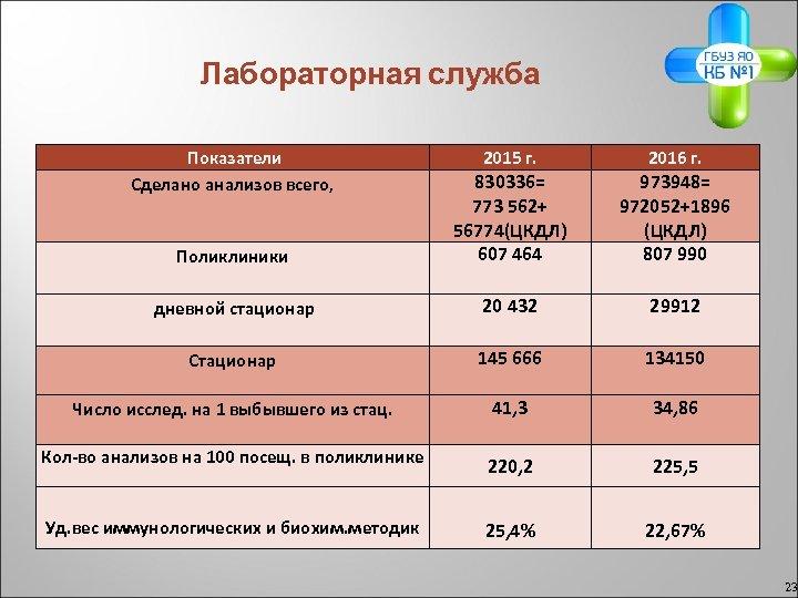 Лабораторная служба Показатели Сделано анализов всего, 2015 г. 2016 г. Поликлиники 830336= 773 562+