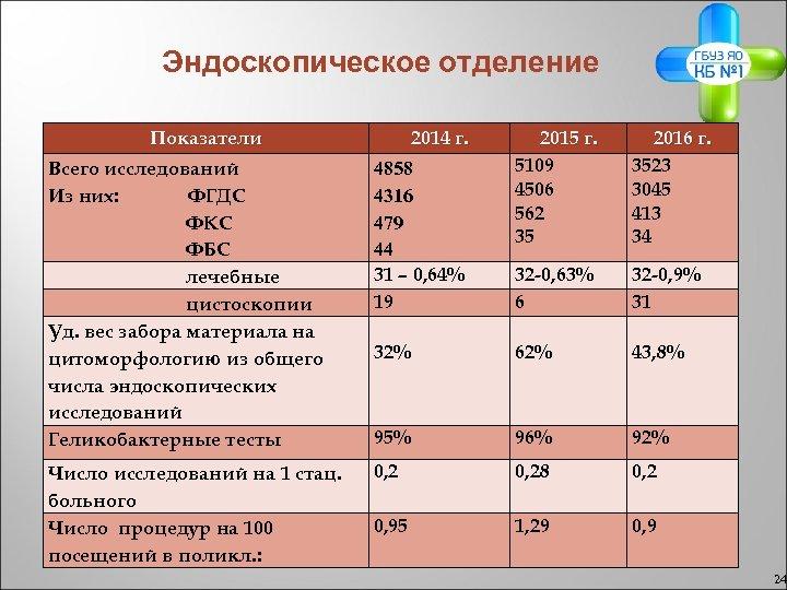 Эндоскопическое отделение Показатели 2014 г. 2015 г. 5109 4506 562 35 2016 г. 3523