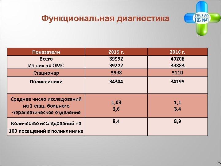 Функциональная диагностика Показатели Всего Из них по ОМС Стационар 2015 г. 39952 39272 5598