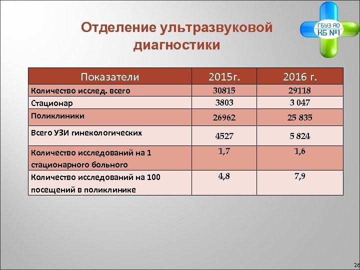 Отделение ультразвуковой диагностики Показатели 2015 г. 2016 г. Количество исслед. всего Стационар Поликлиники 30815