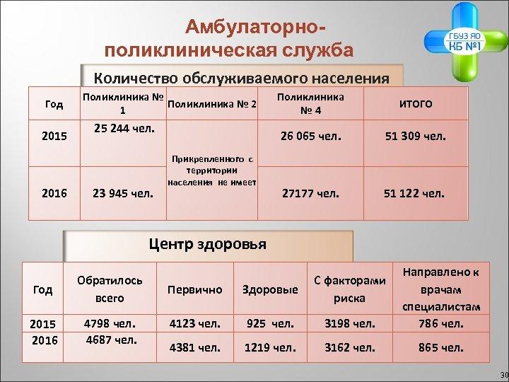 Амбулаторнополиклиническая служба Количество обслуживаемого населения Год 2015 2016 Поликлиника № 2 1 23 945