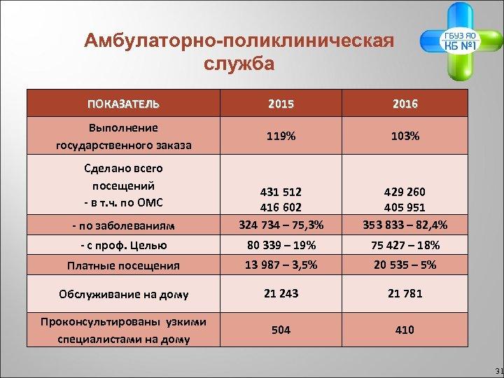 Амбулаторно-поликлиническая служба ПОКАЗАТЕЛЬ 2015 2016 Выполнение государственного заказа 119% 103% - по заболеваниям 431