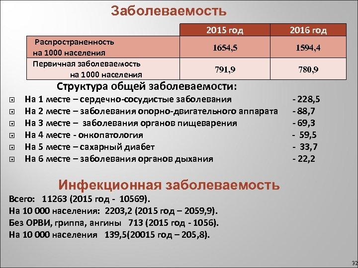 Заболеваемость 2015 год Распространенность на 1000 населения Первичная заболеваемость на 1000 населения 2016 год