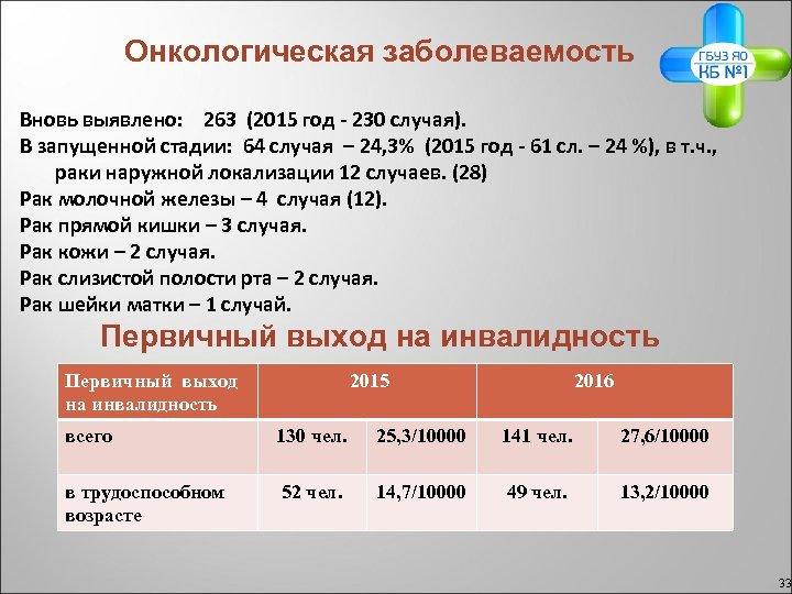 Онкологическая заболеваемость Вновь выявлено: 263 (2015 год - 230 случая). В запущенной стадии: 64