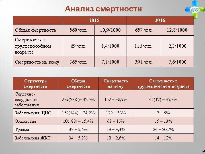 Анализ смертности 2015 2016 Общая смертность 560 чел. 10, 9/1000 657 чел. 12, 8/1000