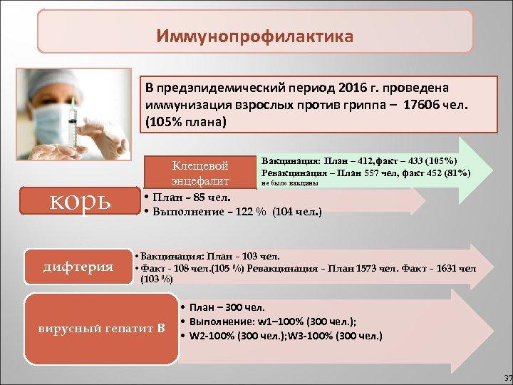 Иммунопрофилактика В предэпидемический период 2016 г. проведена иммунизация взрослых против гриппа – 17606 чел.